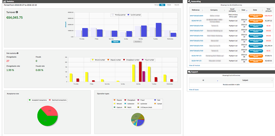 PayXpert Payments Dashboards